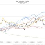 Printing Money = Inflation Ahead?