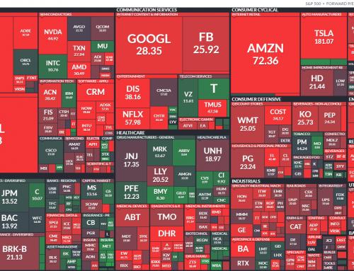 10 Charts Summarizing where we're at: